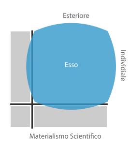 Assolutismi-Materialismo-scientifico-estremo
