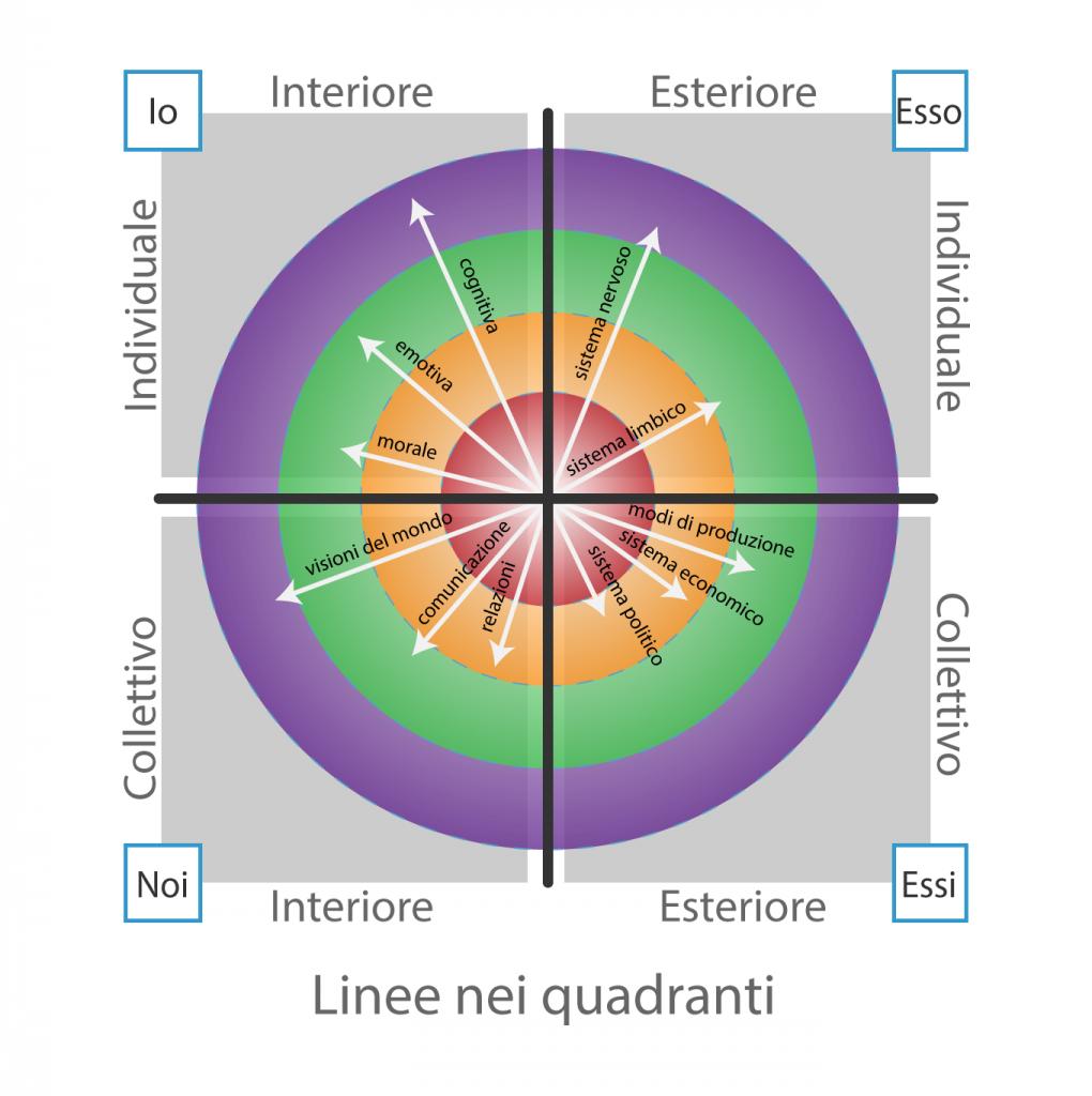 Linee-4-livelli-4-quadranti