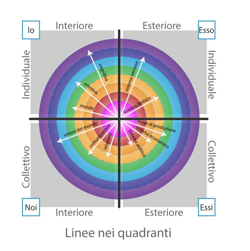 Linee-e-8-livelli-nei-quadranti