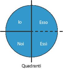 Dai grandi 3 ai 4 quadranti - Esso - Essi