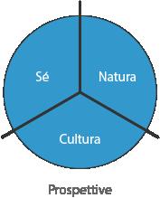 Grandi tre Prospettive - Natura - Sé - Cultura