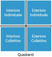 Quadranti - interiore/esteriore - individuale/collettivo