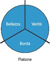 Grandi tre Platone - Verità - Bellezza - Bontà