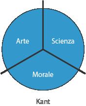 Grandi tre Kant - Scienza - Arte - Morale