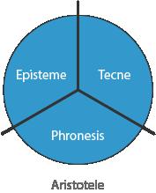 Grandi tre Aristotele - Tecne - Episteme - Phronesis