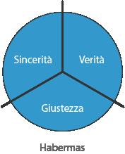 Grandi tre Habermas - Verità - Sincerità - Giustezza