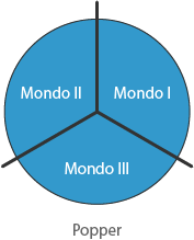 Grandi tre Popper - Mondo I - Mondo II - Mondo III