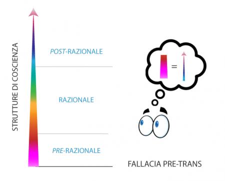 Fallacia-pre-trans