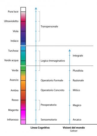 Linea-cognitiva-stadi-semplificata-visioni-del-mondo