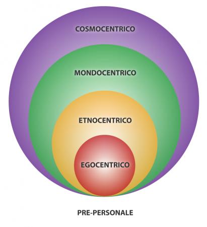 Progressione-evolutiva-sfere-inclusive