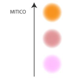 Strutture di coscienza - Mitico