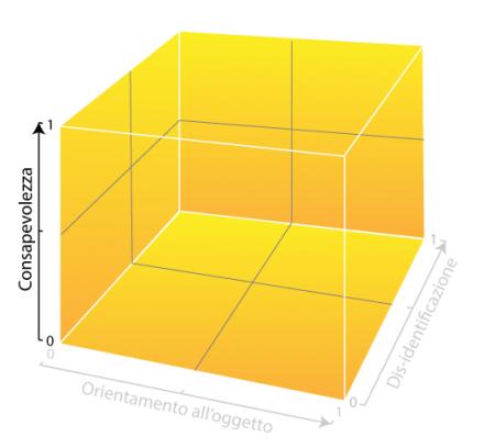 Matrice-meditazione-dimensione-funzionale-consapevolezza