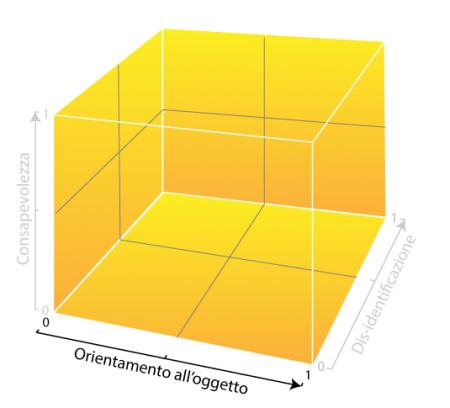 Matrice-meditazione-dimensione-funzionale-orientamento-oggetto