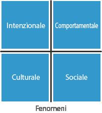 Fenomeni nei quadranti - Intenzionale - Cmportamentale - Culturale - Sociale