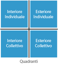 Quadranti - interiore/esteriore - individuale/collettivo