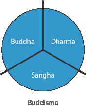 Grandi tre Buddismo - Dharma - Buddha - Sangha