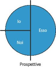 Dai grandi 3 ai 4 quadranti - Esso