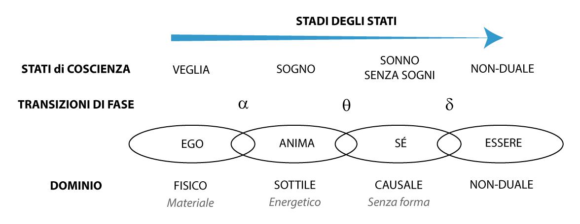 Ego - Anima - Sé - Essere