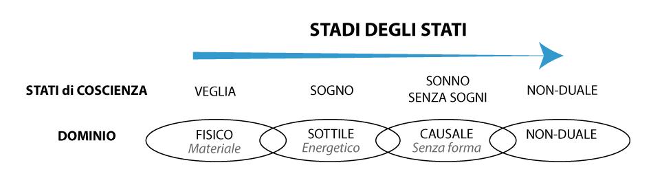 Stadi-degli-stati-semplice