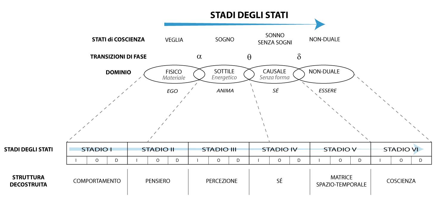 Stadi-degli-stati