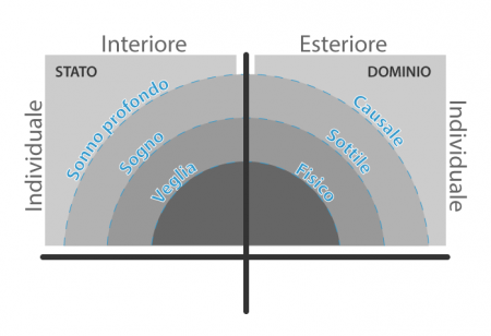 Stati-energie-domini