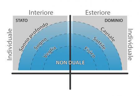 Stati-energie-domini-non-duale