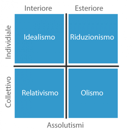 Assolutismi-semplice