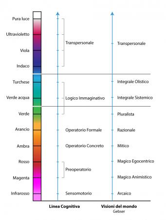 Linea-cognitiva-stadi-semplificata-visioni-del-mondo-integrale-transpersonale