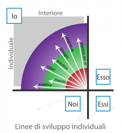 Linee-quadrante-interiore-individuale