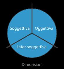 Prospettiva Soggettiva - Oggettiva - Inter-soggettiva