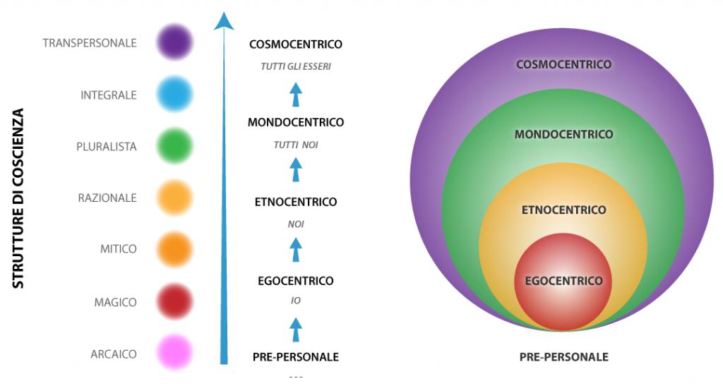 strutture-coscienza-progressione