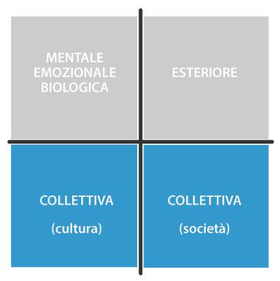 Multidimensionalita-quadro-collettiva-societa-cultura