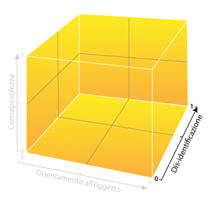 Matrice-meditazione-dimensione-funzionale-dis-identificazione