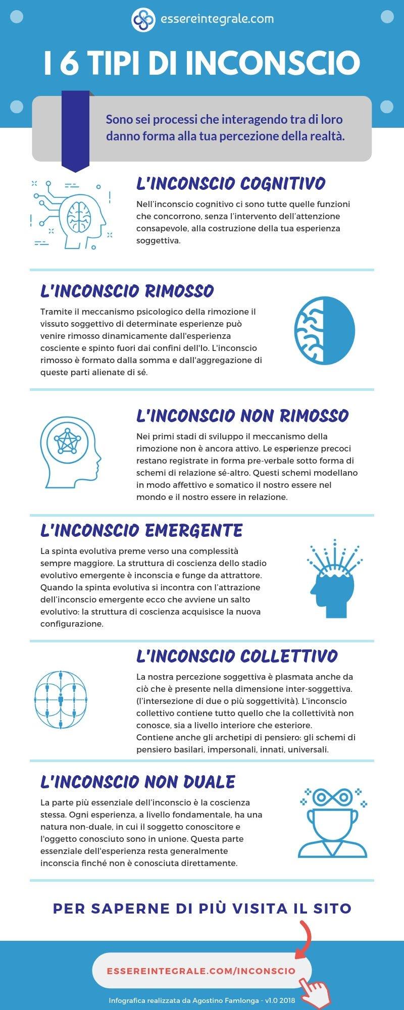 I 6 tipi di inconscio - Infografica