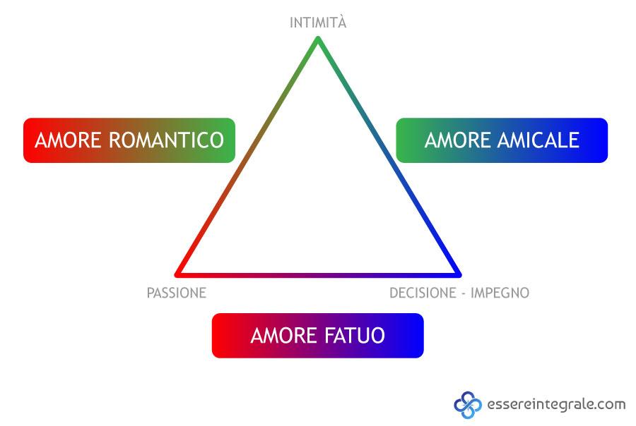 I 3 Ingredienti Dellamore Completo Passione Intimità E
