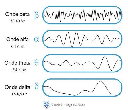 Stati di coscienza - Frequenze e Onde EEG