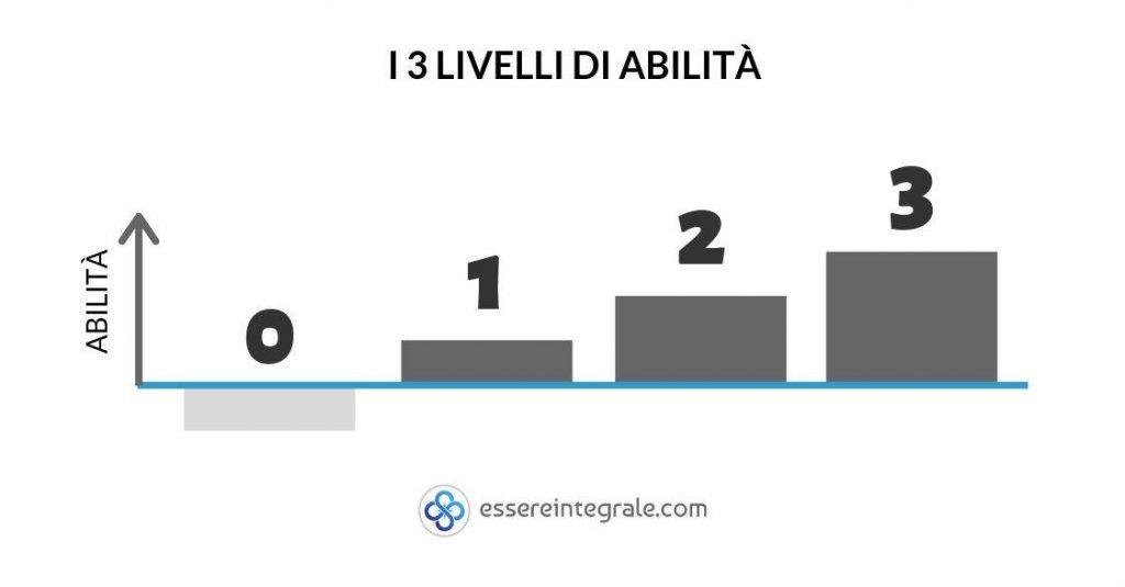 I 3 livelli di abilità