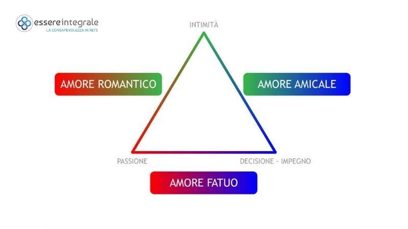 Amore Completo Amore Romantico Amicale Fatuo