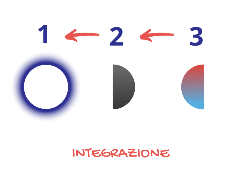 Dissociazione 12 Integrazione