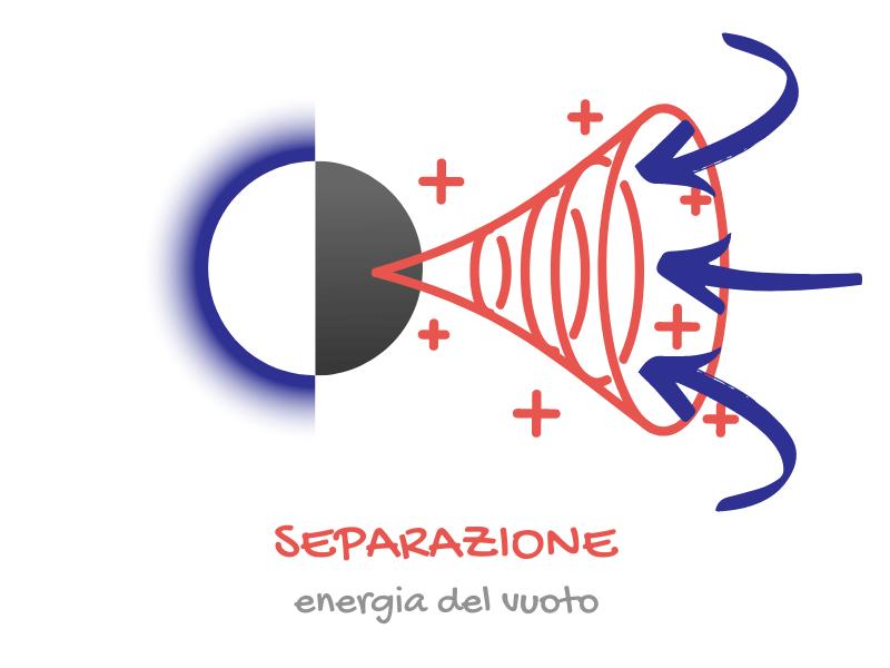 Dissociazione 4 Separazione Energia Del Vuoto