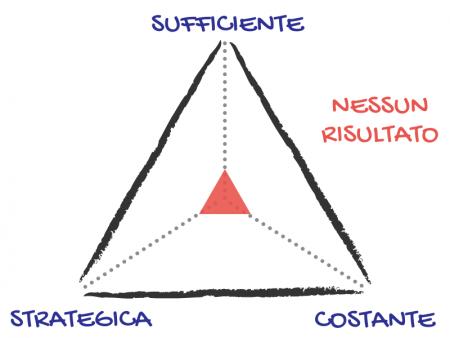 Azione Suffciente Strategica Costante 1