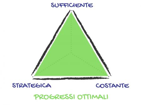 Azione Suffciente Strategica Costante 10
