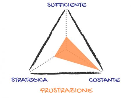 Azione Suffciente Strategica Costante 8