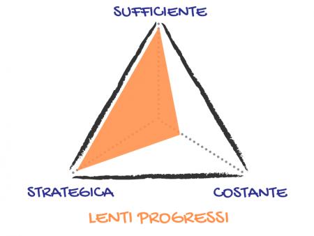 Azione Suffciente Strategica Costante 9